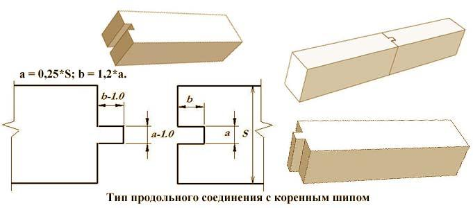 Тип продольного соединения с коренным шипом