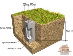 Строительство деревянного дома: виды фундамента