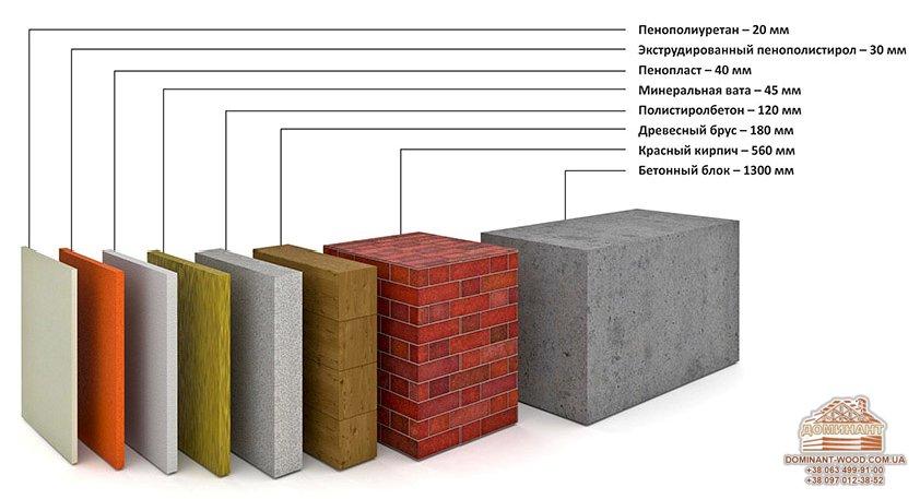 Теплопроводность строительных материалов