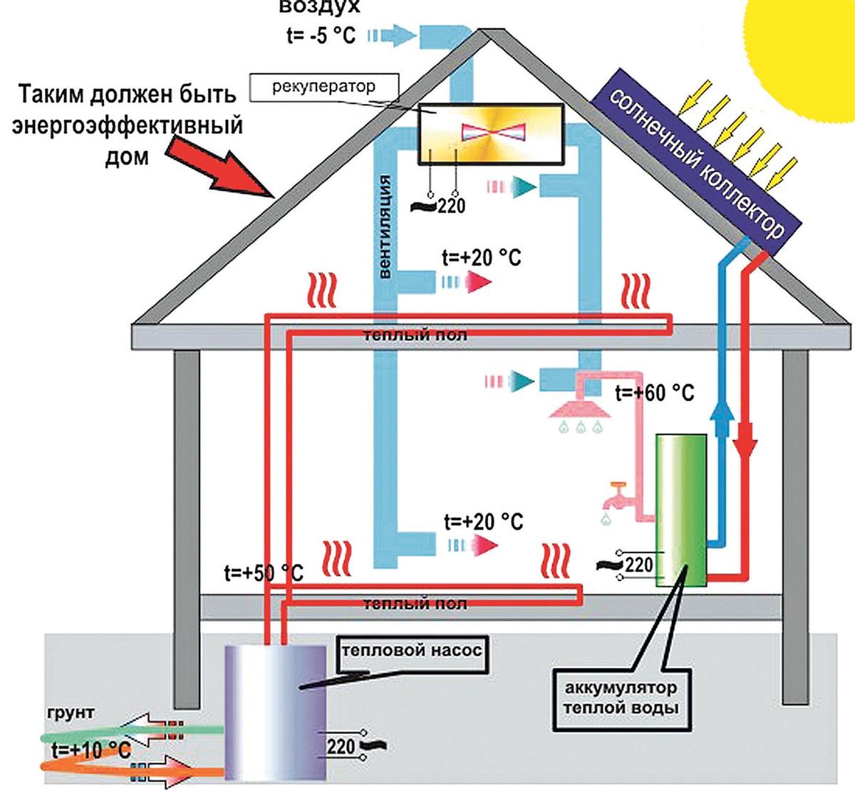Будівництво дерев'яних будинків - енергетика майбутнього - Домінант