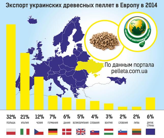 Гранульовані пелети: новини та тенденції українського ринку
