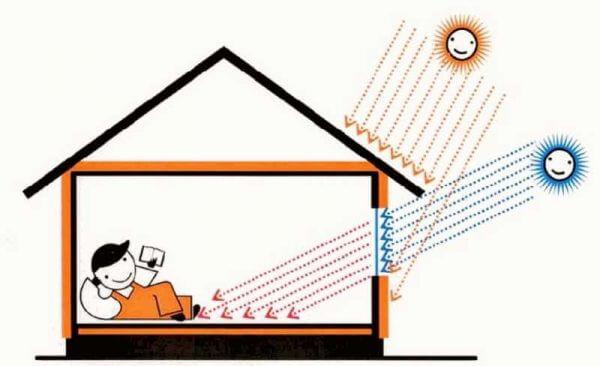 Інсоляція житлового будинку з дерева