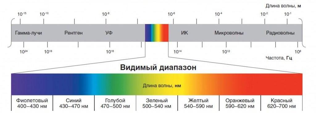 спектр света