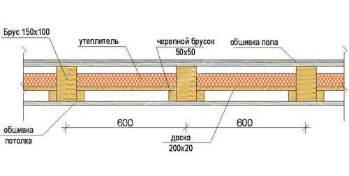 підготовка підлоги